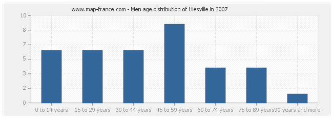 Men age distribution of Hiesville in 2007