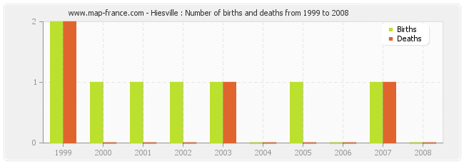 Hiesville : Number of births and deaths from 1999 to 2008