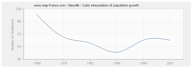 Hiesville : Cubic interpolation of population growth