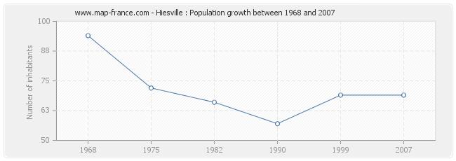 Population Hiesville