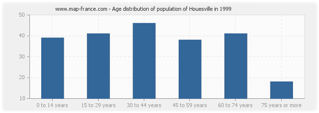 Age distribution of population of Houesville in 1999