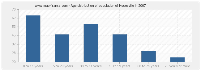 Age distribution of population of Houesville in 2007