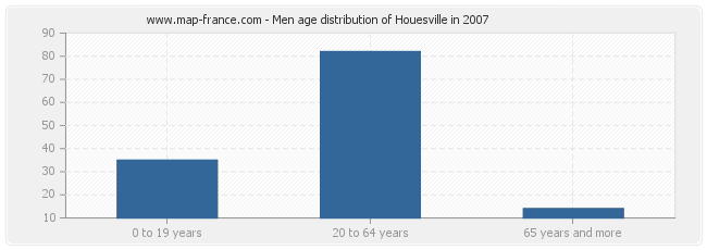 Men age distribution of Houesville in 2007