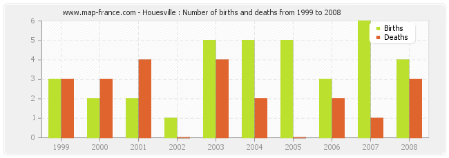 Houesville : Number of births and deaths from 1999 to 2008