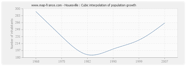 Houesville : Cubic interpolation of population growth
