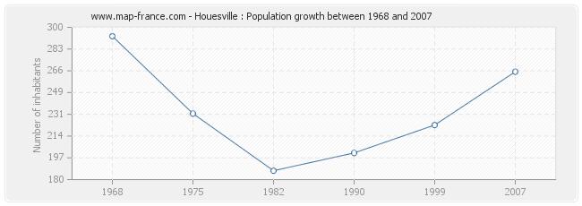 Population Houesville