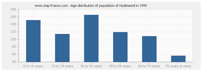 Age distribution of population of Hudimesnil in 1999