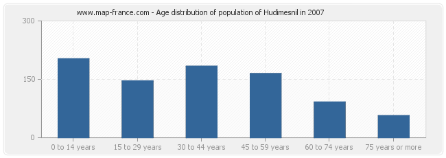 Age distribution of population of Hudimesnil in 2007