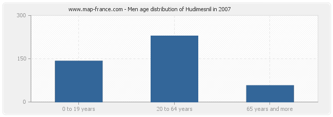 Men age distribution of Hudimesnil in 2007