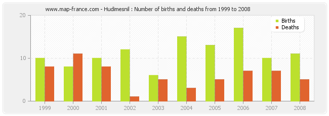 Hudimesnil : Number of births and deaths from 1999 to 2008