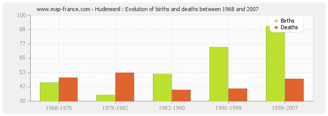 Hudimesnil : Evolution of births and deaths between 1968 and 2007