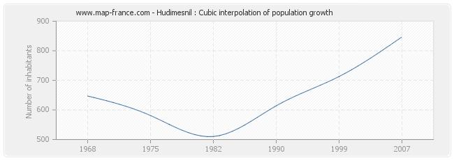 Hudimesnil : Cubic interpolation of population growth