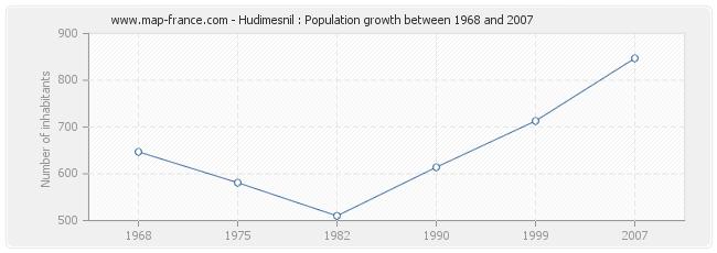 Population Hudimesnil