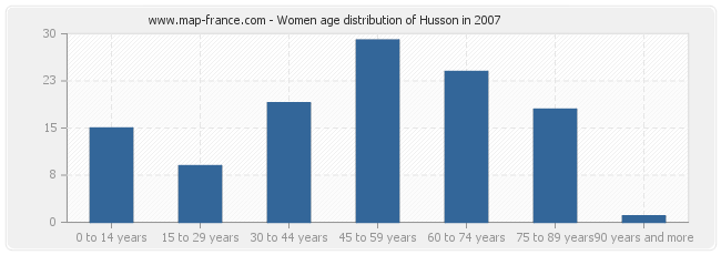 Women age distribution of Husson in 2007