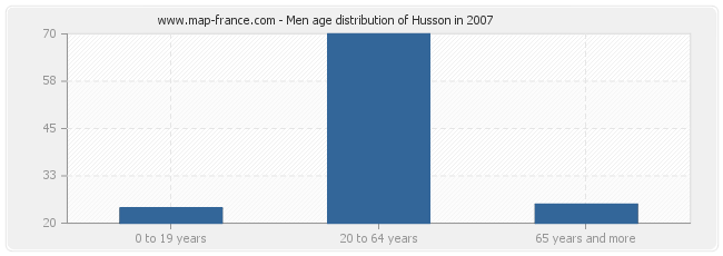 Men age distribution of Husson in 2007