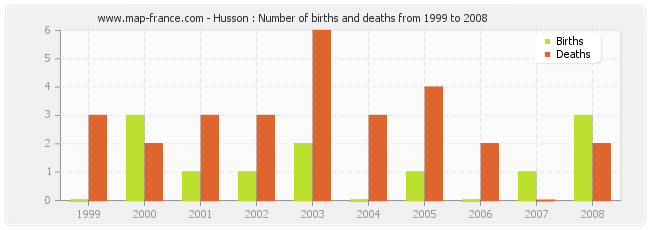 Husson : Number of births and deaths from 1999 to 2008