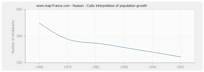 Husson : Cubic interpolation of population growth