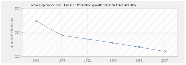 Population Husson