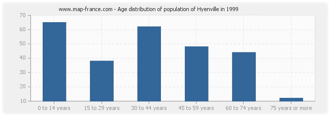 Age distribution of population of Hyenville in 1999