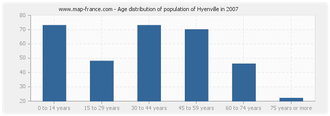 Age distribution of population of Hyenville in 2007