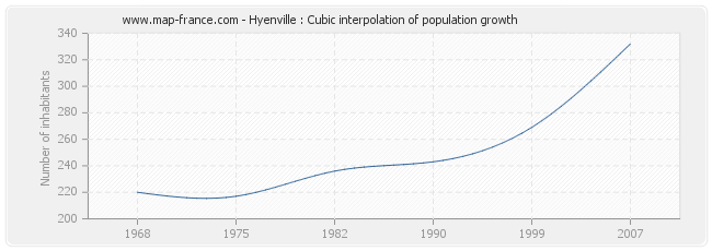Hyenville : Cubic interpolation of population growth