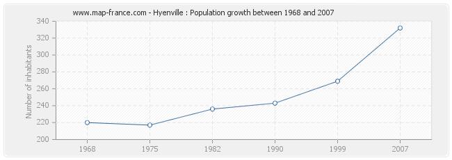 Population Hyenville