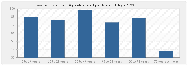 Age distribution of population of Juilley in 1999