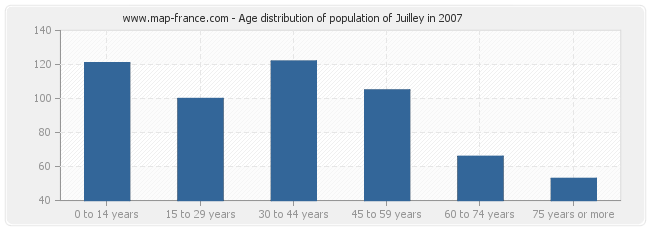 Age distribution of population of Juilley in 2007