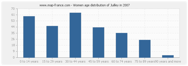 Women age distribution of Juilley in 2007