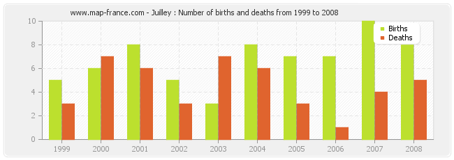 Juilley : Number of births and deaths from 1999 to 2008