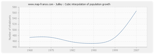 Juilley : Cubic interpolation of population growth