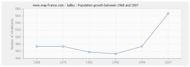 Population Juilley
