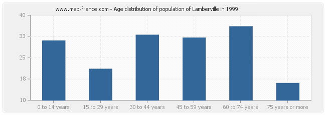 Age distribution of population of Lamberville in 1999