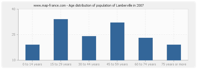 Age distribution of population of Lamberville in 2007