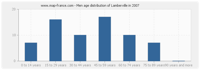 Men age distribution of Lamberville in 2007