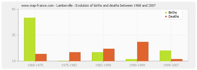 Lamberville : Evolution of births and deaths between 1968 and 2007