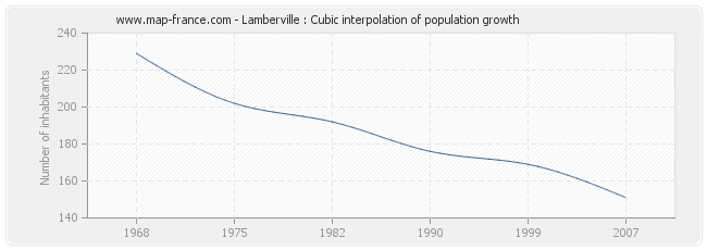 Lamberville : Cubic interpolation of population growth