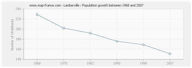 Population Lamberville