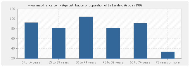 Age distribution of population of La Lande-d'Airou in 1999
