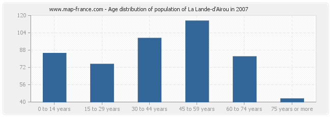 Age distribution of population of La Lande-d'Airou in 2007