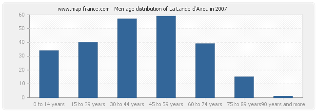 Men age distribution of La Lande-d'Airou in 2007