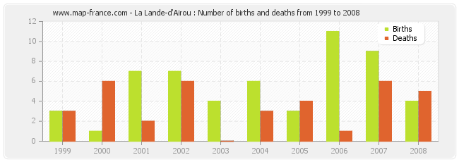 La Lande-d'Airou : Number of births and deaths from 1999 to 2008