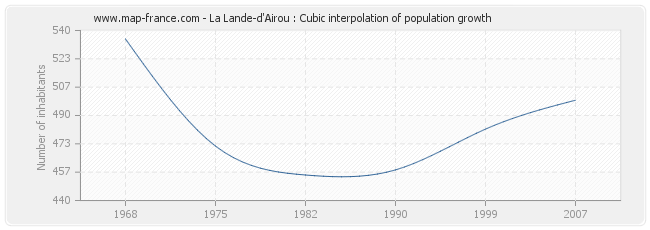 La Lande-d'Airou : Cubic interpolation of population growth