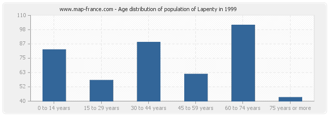Age distribution of population of Lapenty in 1999