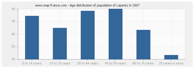 Age distribution of population of Lapenty in 2007