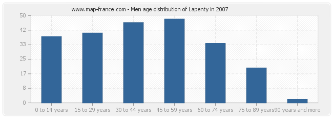 Men age distribution of Lapenty in 2007