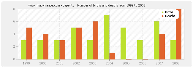 Lapenty : Number of births and deaths from 1999 to 2008