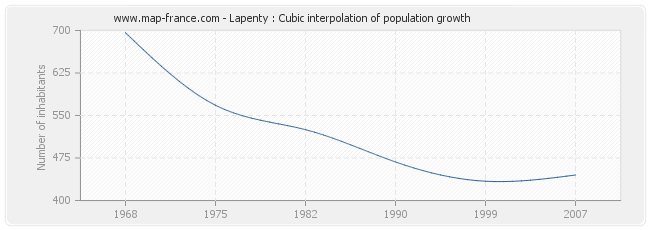 Lapenty : Cubic interpolation of population growth