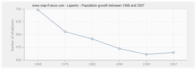 Population Lapenty
