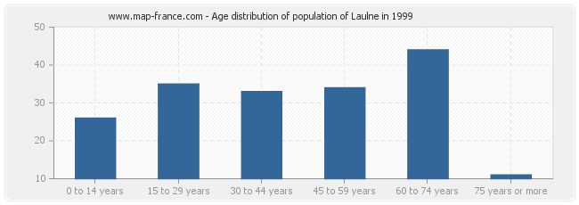 Age distribution of population of Laulne in 1999